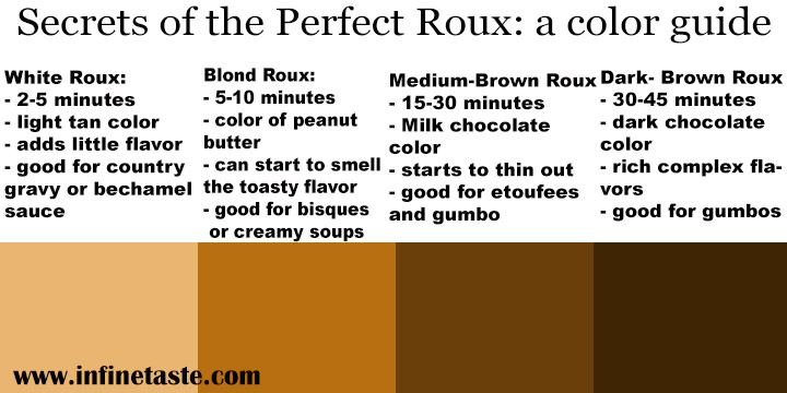 Color guide for a good roux