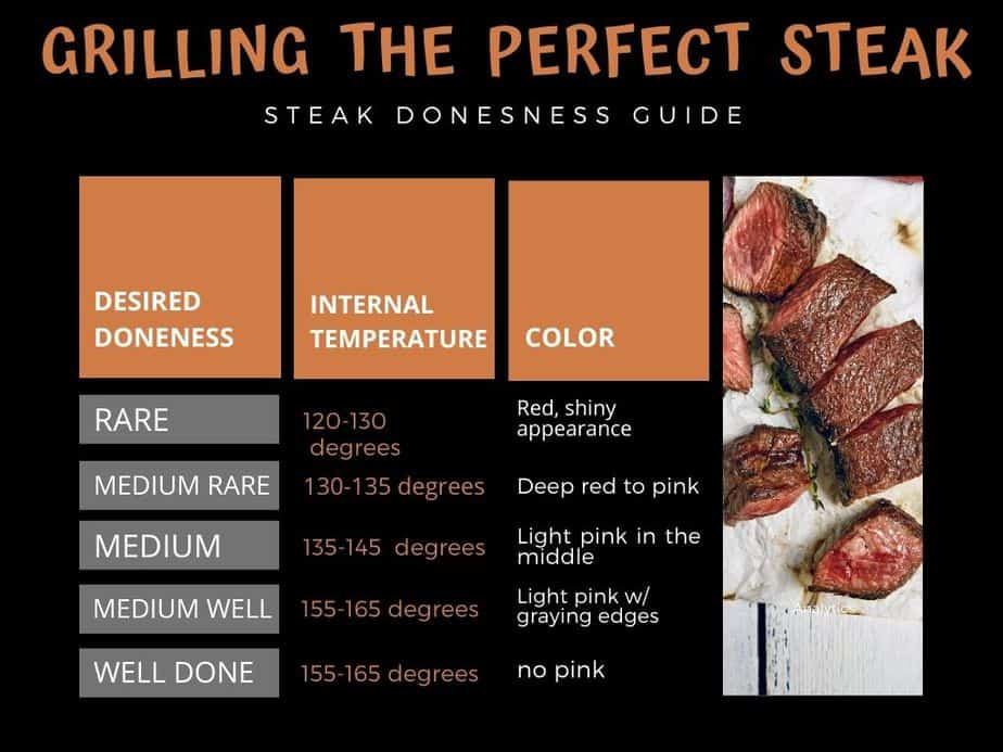 chart showing how to grill steak to doneness